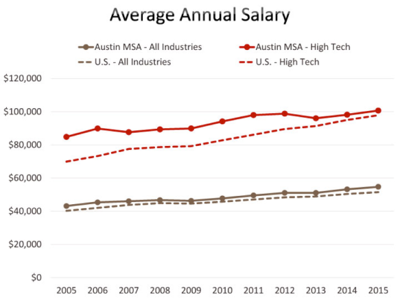 average anual salary